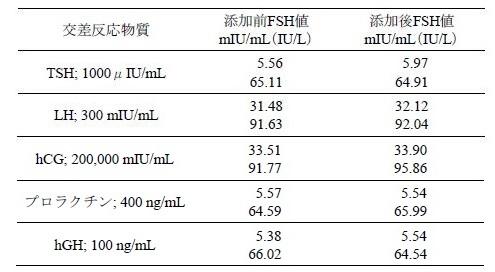 基準 値 fsh FSH(卵胞刺激ホルモン)が高いと妊娠しにくい?高くなる原因や症状とは